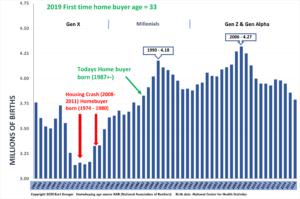 Chart showing Home buyer Demograohics
