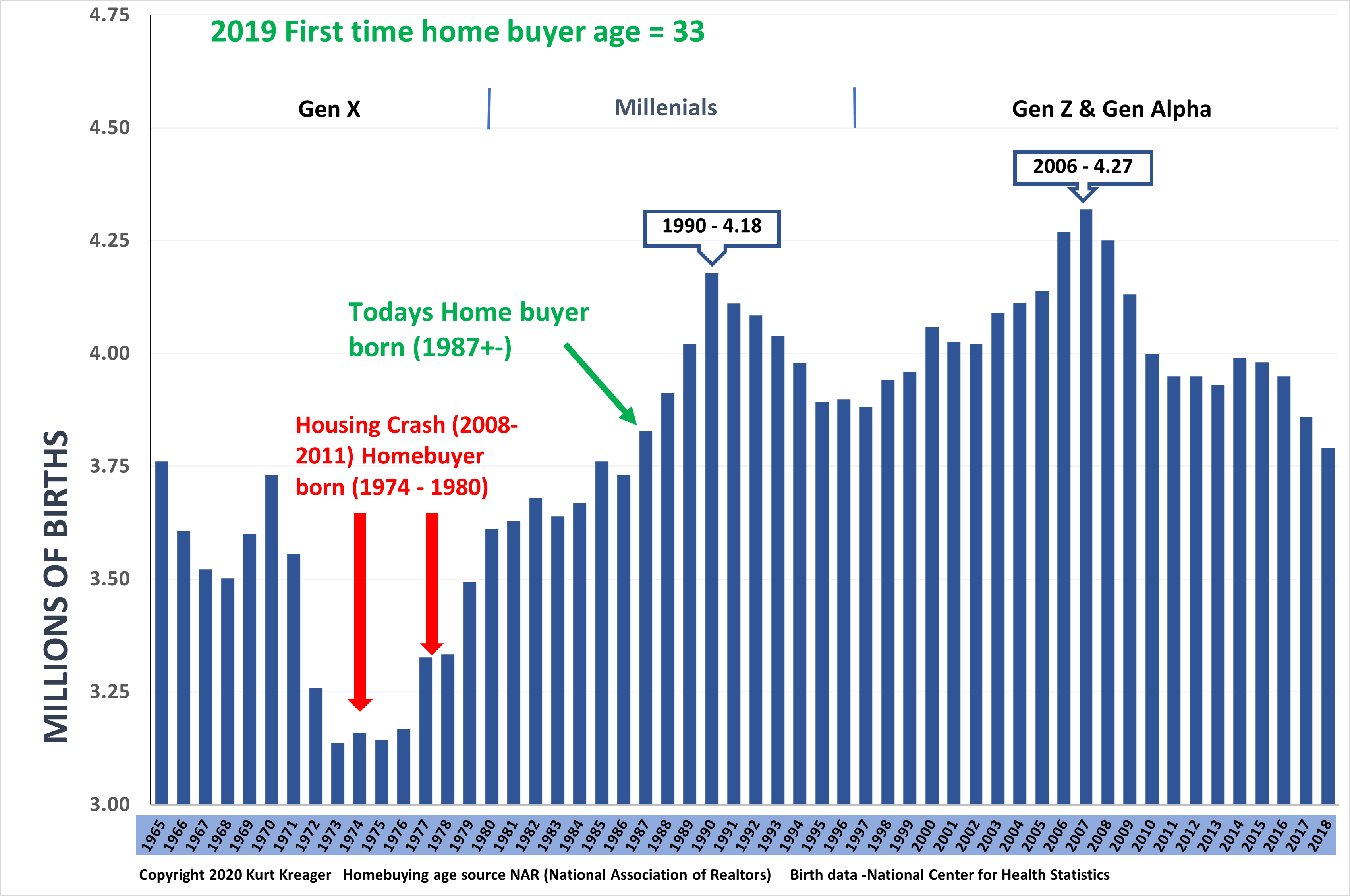 Chart showing Home buyer Demograohics
